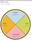 Ett cirkeldiagram indelat i fyra olika färger för vår, sommar, höst och vinter.